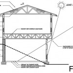 Solstice and passive solar gain